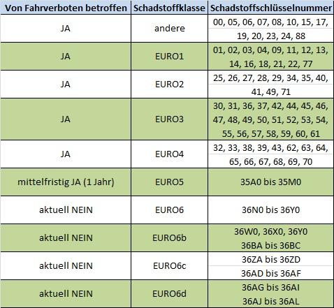 Fahrverbot - EURO-Klassen